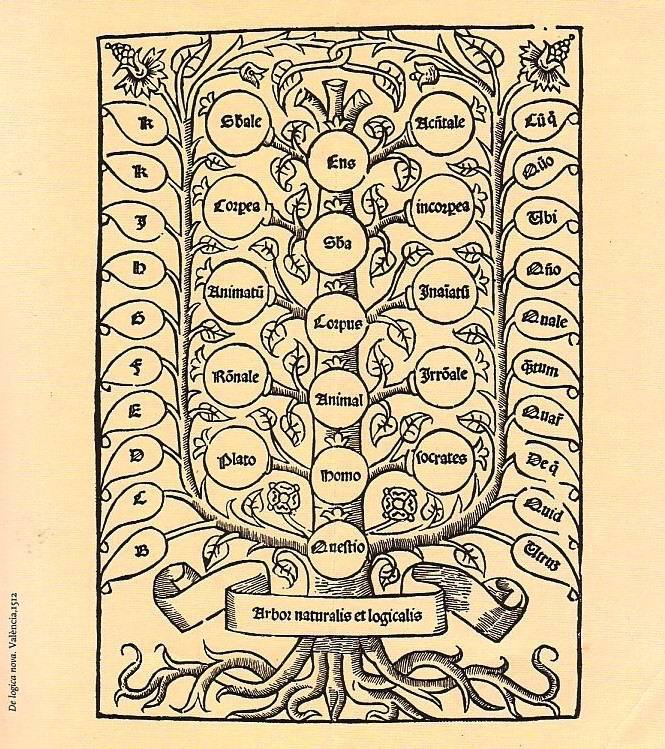 Llull's thirteenth century version of a Porphyrian Tree, illustrated in the sixteenth century. [via]