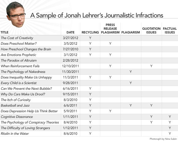 Lehrer chart from Slate [via].