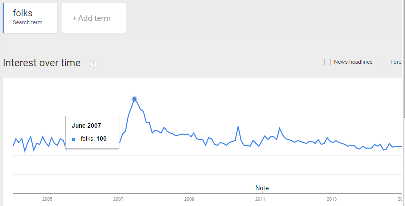 "American searches for the word ""folks"" during Obama's first presidential bid."