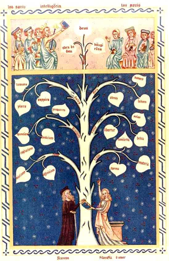 Tree of Knowledge by Ramon Llull ca. 1295 [via]