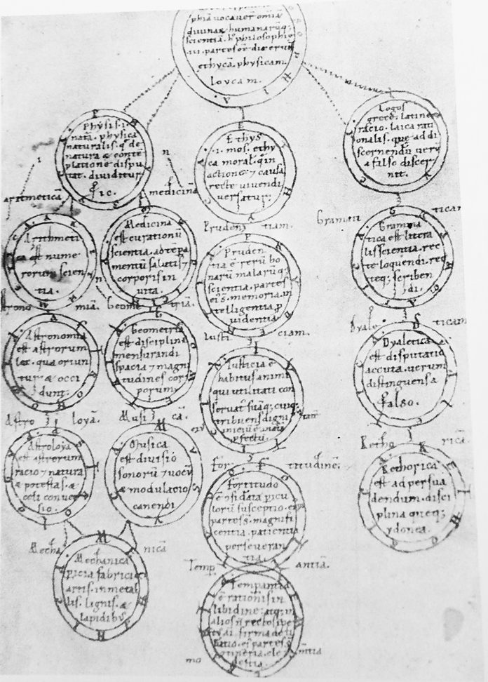 A twelfth century manuscript splitting philosophy into dichotomies. [via Murdoch's Album of Science, p. 40]
