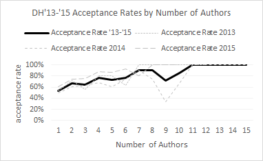 Acceptance rates by number of authors, 2013-2015. The more authors, the more likely a submission will be accepted.