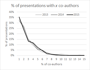 Percent of accepted presentations with a certain number of co-authors in a given year. (e.g. 35% of presentations in 2015 were single-authored.)