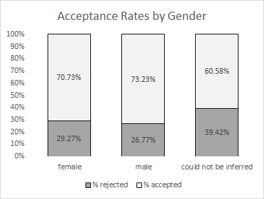 Acceptance rates to DH2013-2015 by gender.