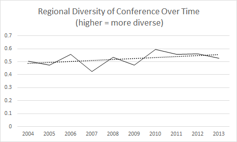 Regional diversity of authors at ADHO conferences, 2004-2013.